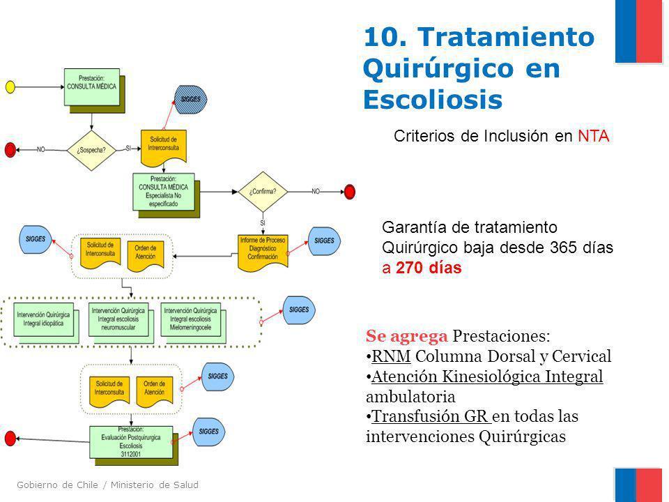 Gobierno de Chile / Ministerio de Salud 10. Tratamiento Quirúrgico en Escoliosis Se agrega Prestaciones: RNM Columna Dorsal y Cervical Atención Kinesi
