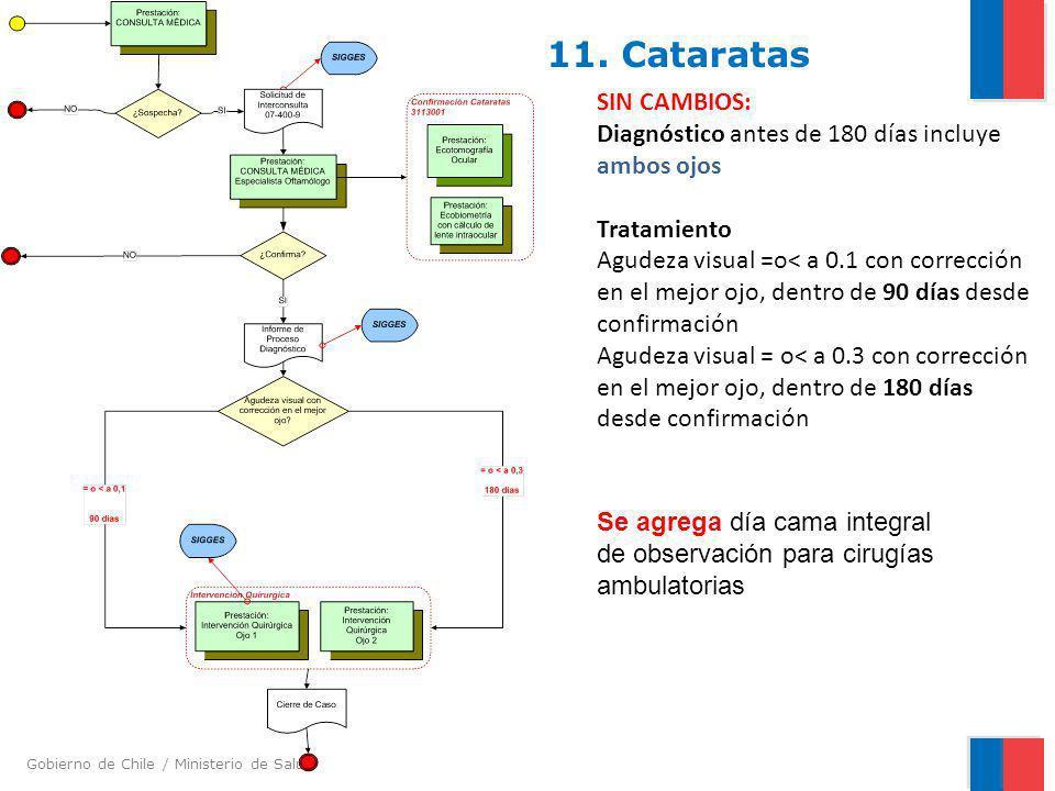 Gobierno de Chile / Ministerio de Salud 11. Cataratas SIN CAMBIOS: Diagnóstico antes de 180 días incluye ambos ojos Tratamiento Agudeza visual =o< a 0