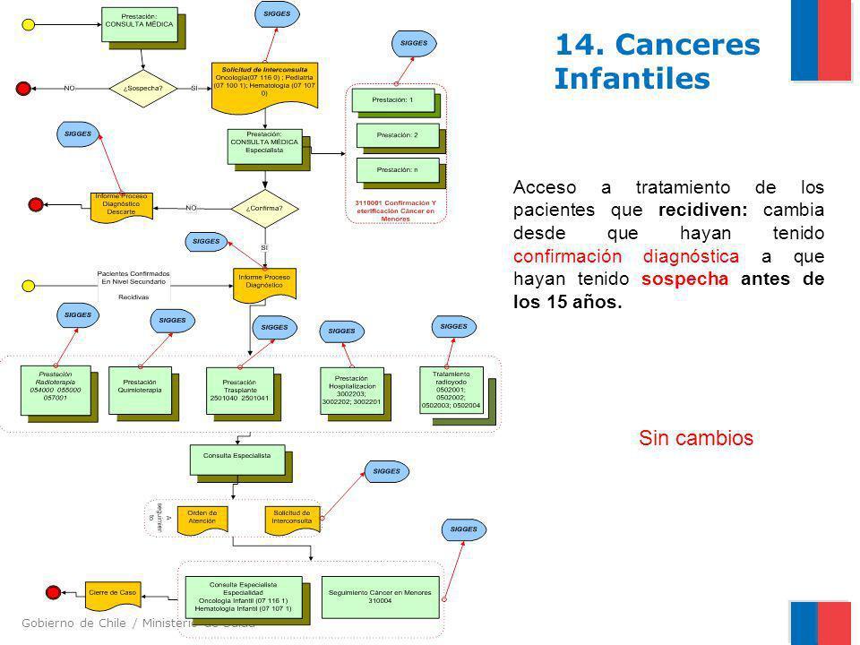 Gobierno de Chile / Ministerio de Salud 14. Canceres Infantiles Acceso a tratamiento de los pacientes que recidiven: cambia desde que hayan tenido con