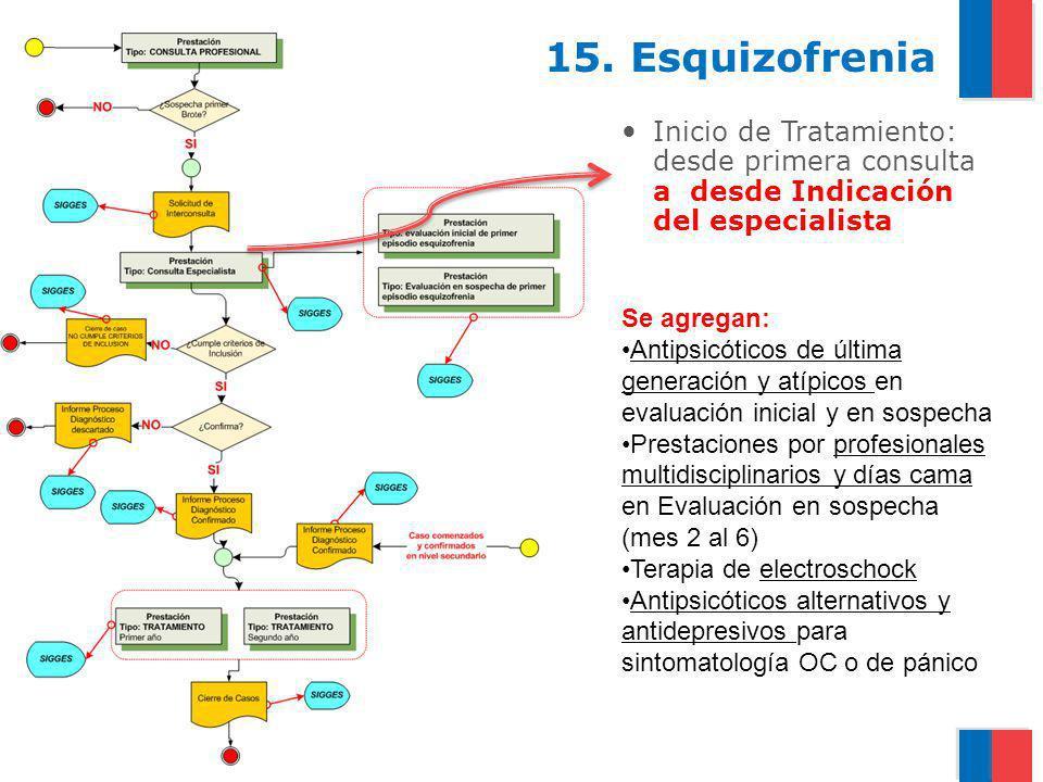 Gobierno de Chile / Ministerio de Salud 15. Esquizofrenia Inicio de Tratamiento: desde primera consulta a desde Indicación del especialista Se agregan