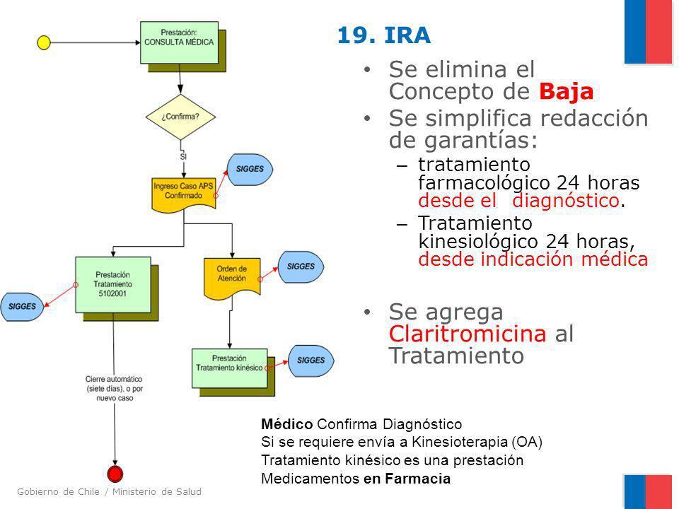 Gobierno de Chile / Ministerio de Salud 19. IRA Se elimina el Concepto de Baja Se simplifica redacción de garantías: – tratamiento farmacológico 24 ho