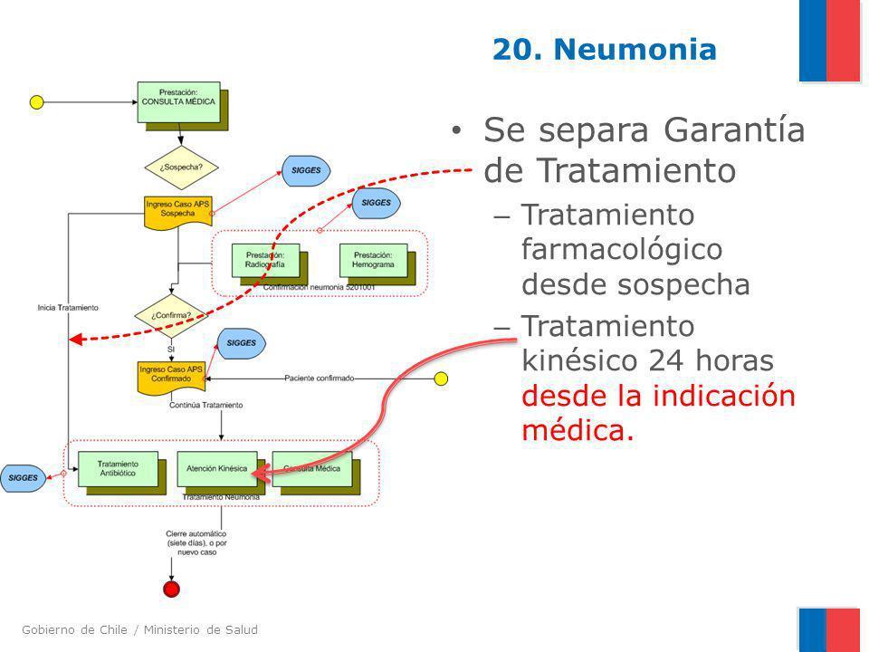 Gobierno de Chile / Ministerio de Salud 20. Neumonia Se separa Garantía de Tratamiento – Tratamiento farmacológico desde sospecha – Tratamiento kinési