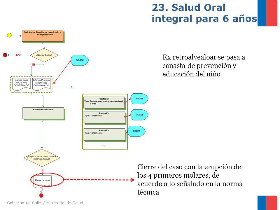 Gobierno de Chile / Ministerio de Salud 23. Salud Oral integral para 6 años Rx retroalvealoar se pasa a canasta de prevención y educación del niño Cie