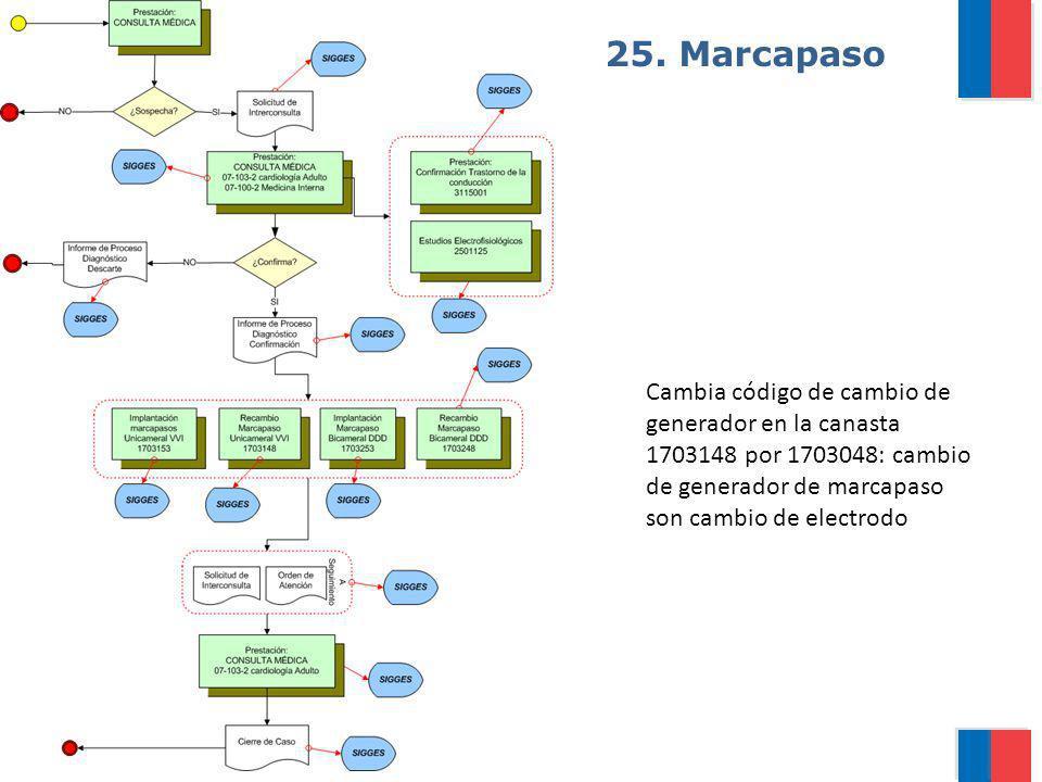 Gobierno de Chile / Ministerio de Salud 25. Marcapaso Cambia código de cambio de generador en la canasta 1703148 por 1703048: cambio de generador de m
