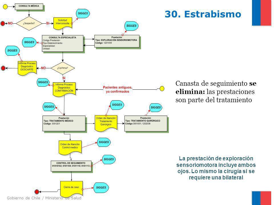 Gobierno de Chile / Ministerio de Salud 30. Estrabismo Canasta de seguimiento se elimina: las prestaciones son parte del tratamiento La prestación de