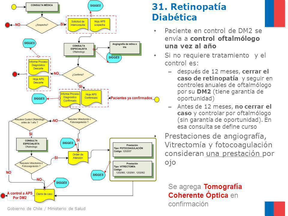 Gobierno de Chile / Ministerio de Salud 31. Retinopatía Diabética Paciente en control de DM2 se envía a control oftalmólogo una vez al año Si no requi