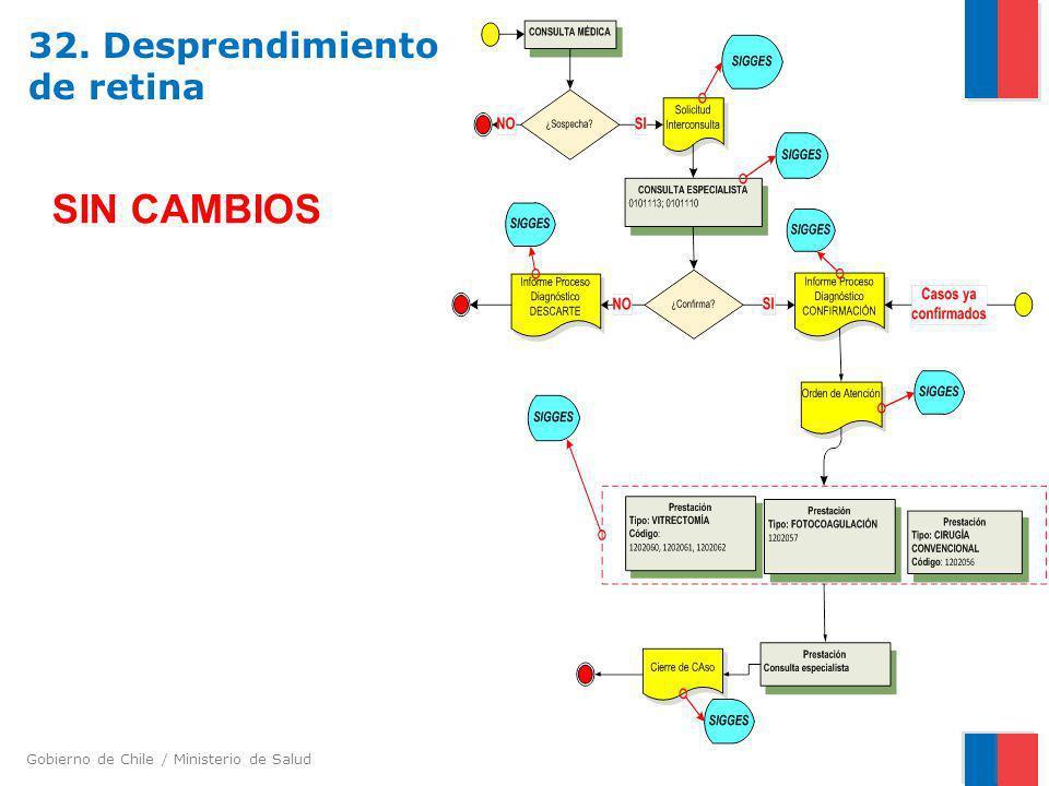Gobierno de Chile / Ministerio de Salud 32. Desprendimiento de retina SIN CAMBIOS