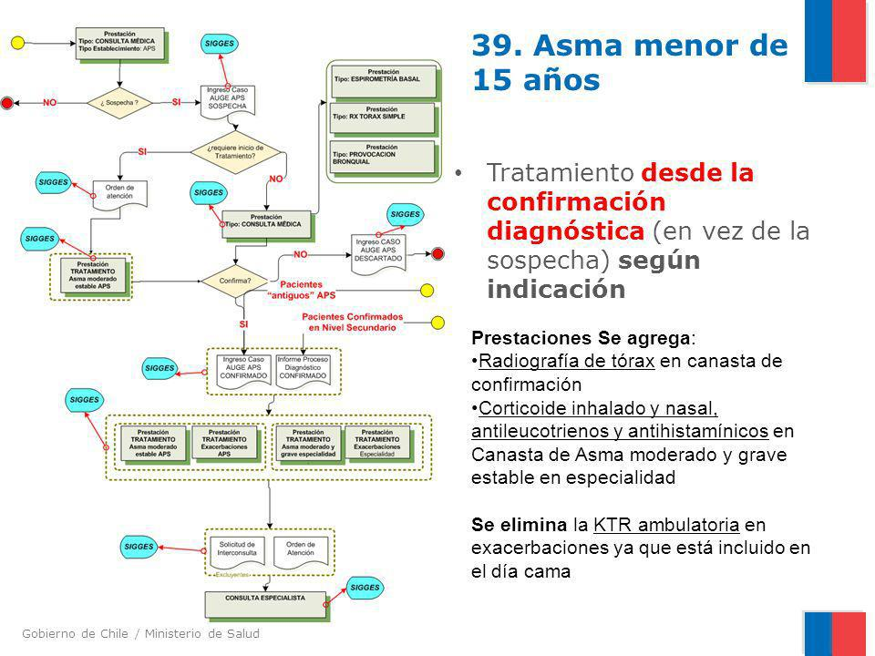 Gobierno de Chile / Ministerio de Salud 39. Asma menor de 15 años Tratamiento desde la confirmación diagnóstica (en vez de la sospecha) según indicaci