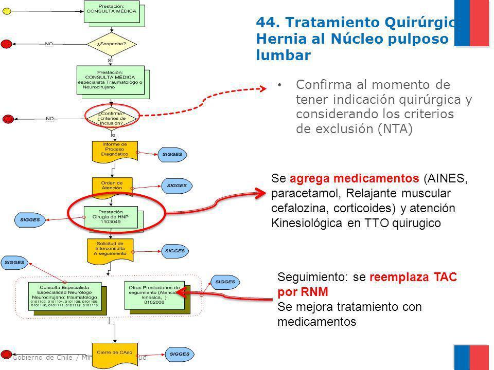 Gobierno de Chile / Ministerio de Salud 44. Tratamiento Quirúrgico Hernia al Núcleo pulposo lumbar Confirma al momento de tener indicación quirúrgica