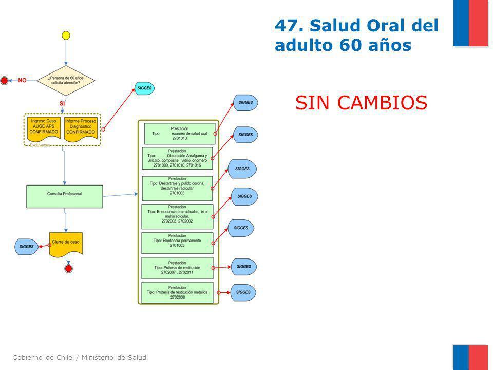 Gobierno de Chile / Ministerio de Salud 47. Salud Oral del adulto 60 años SIN CAMBIOS