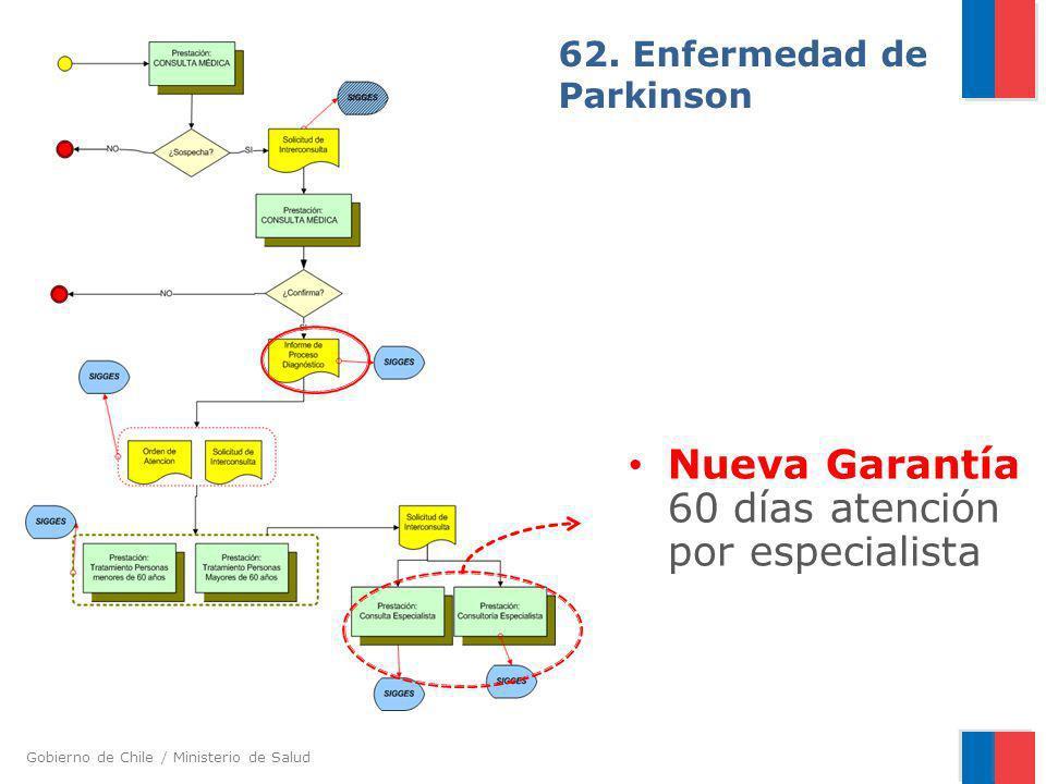 Gobierno de Chile / Ministerio de Salud 62. Enfermedad de Parkinson Nueva Garantía 60 días atención por especialista