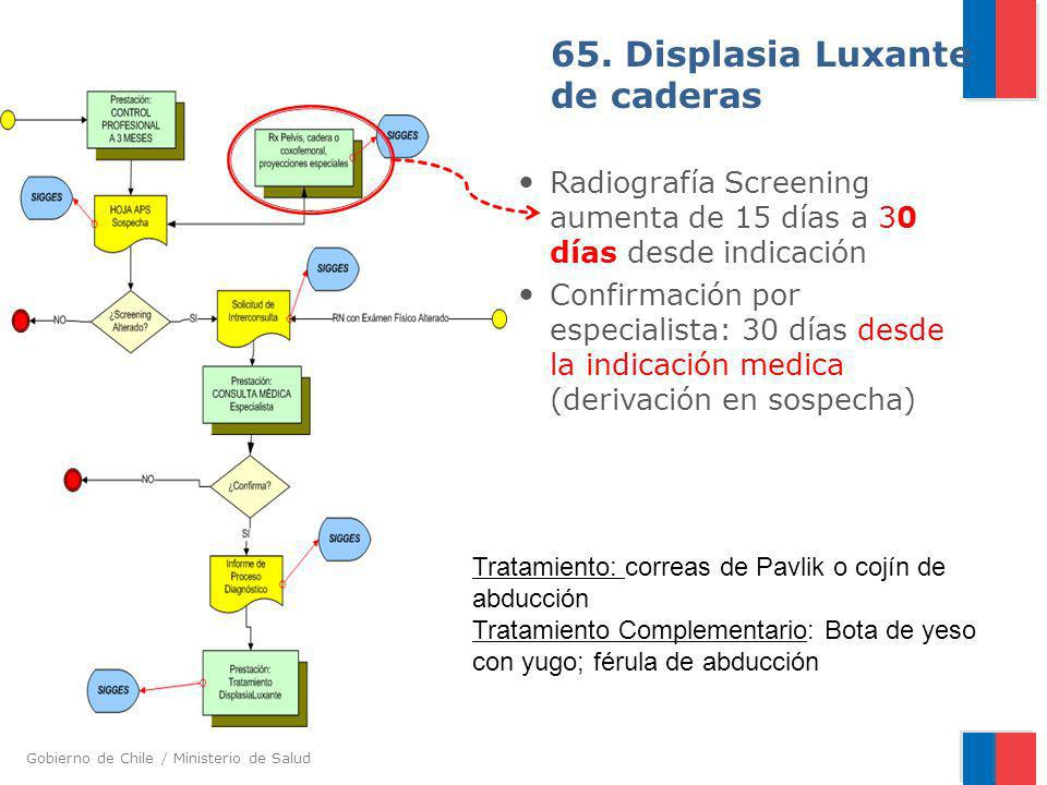 Gobierno de Chile / Ministerio de Salud 65. Displasia Luxante de caderas Radiografía Screening aumenta de 15 días a 30 días desde indicación Confirmac