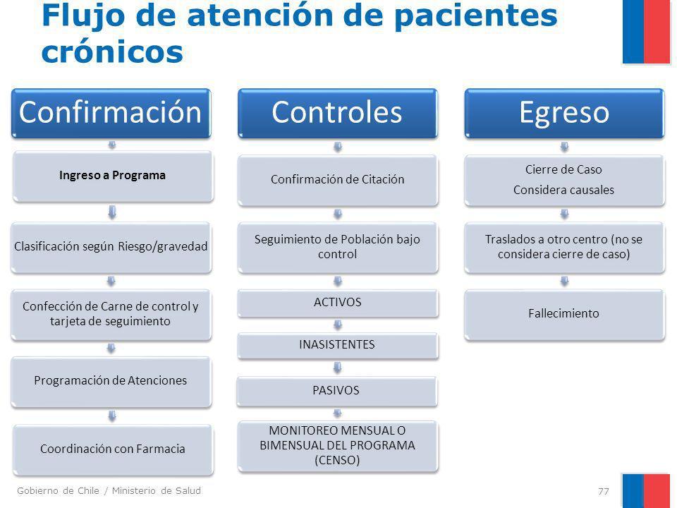 Gobierno de Chile / Ministerio de Salud Flujo de atención de pacientes crónicos Confirmación Ingreso a ProgramaClasificación según Riesgo/gravedad Con