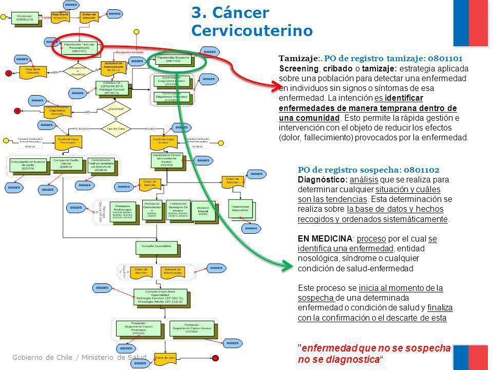 Gobierno de Chile / Ministerio de Salud 3. Cáncer Cervicouterino Tamizaje:. PO de registro tamizaje: 0801101 Screening, cribado o tamizaje: estrategia