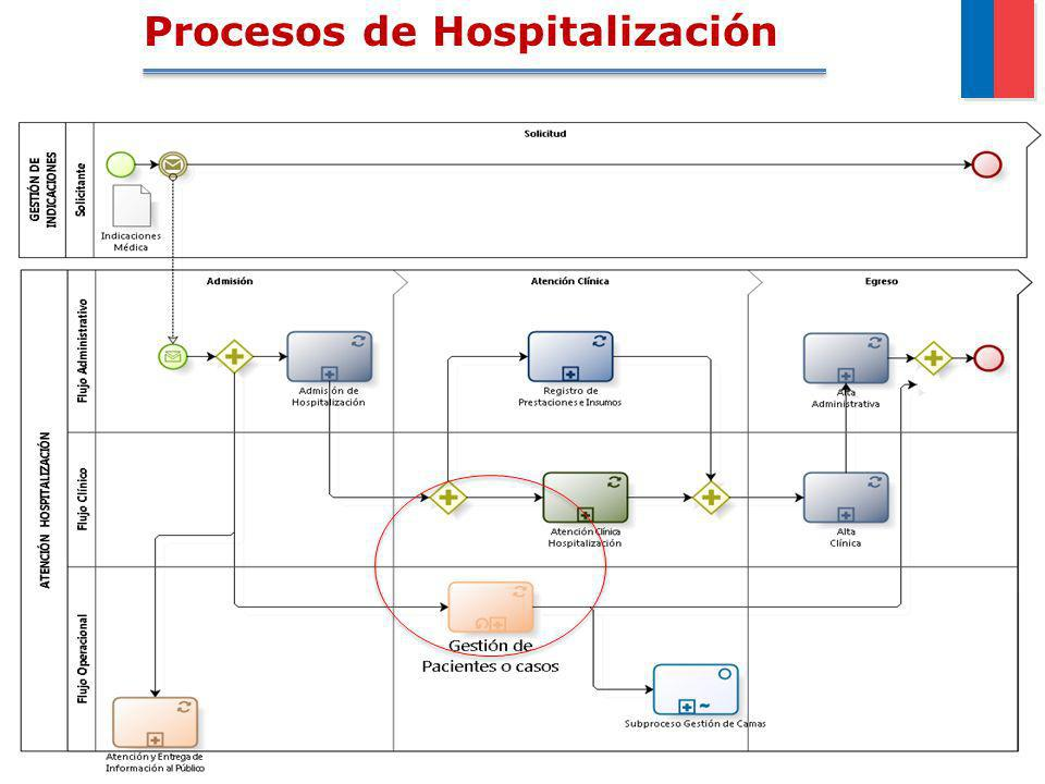 Procesos de Hospitalización