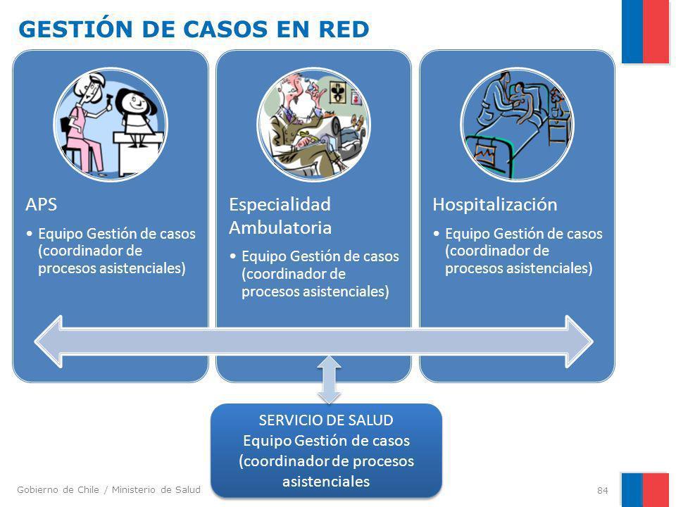 Gobierno de Chile / Ministerio de Salud GESTIÓN DE CASOS EN RED APS Equipo Gestión de casos (coordinador de procesos asistenciales) Especialidad Ambul