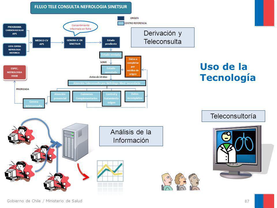 Gobierno de Chile / Ministerio de Salud Uso de la Tecnología 87 Teleconsultoría Análisis de la Información Derivación y Teleconsulta