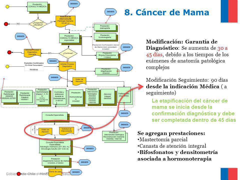 Gobierno de Chile / Ministerio de Salud 8. Cáncer de Mama Modificación: Garantía de Diagnóstico: Se aumenta de 30 a 45 días, debido a los tiempos de l