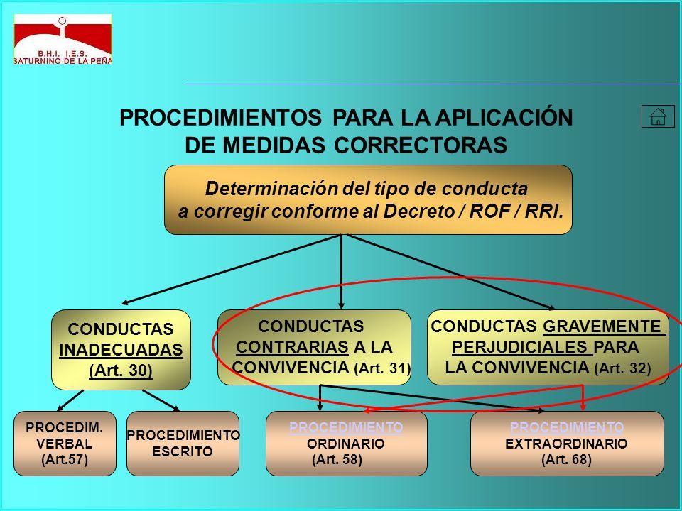 Determinación del tipo de conducta a corregir conforme al Decreto / ROF / RRI. CONDUCTAS INADECUADAS (Art. 30) CONDUCTAS CONTRARIAS A LA CONVIVENCIA (