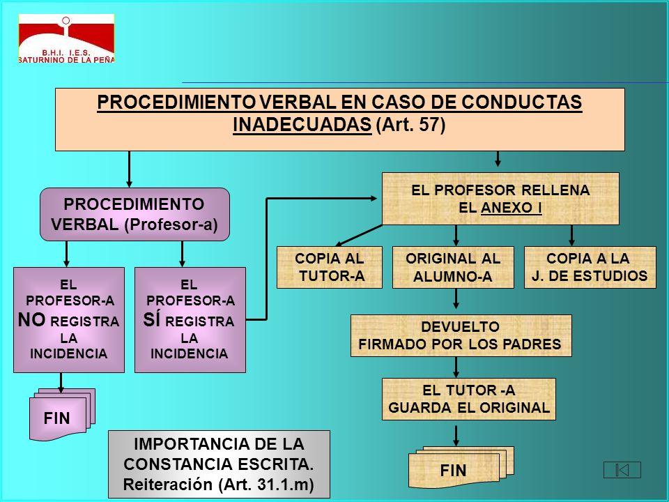 PROCEDIMIENTO VERBAL EN CASO DE CONDUCTAS INADECUADAS (Art. 57) PROCEDIMIENTO VERBAL (Profesor-a) EL PROFESOR-A NO REGISTRA LA INCIDENCIA FIN EL PROFE