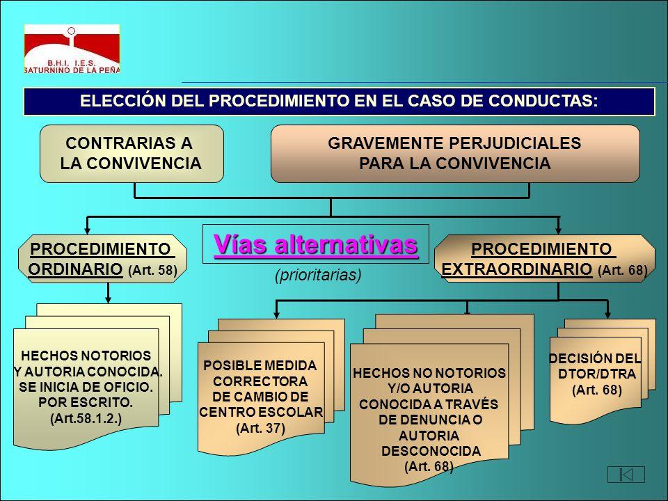 GRAVEMENTE PERJUDICIALES PARA LA CONVIVENCIA ELECCIÓN DEL PROCEDIMIENTO EN EL CASO DE CONDUCTAS: PROCEDIMIENTO ORDINARIO (Art. 58) PROCEDIMIENTO EXTRA