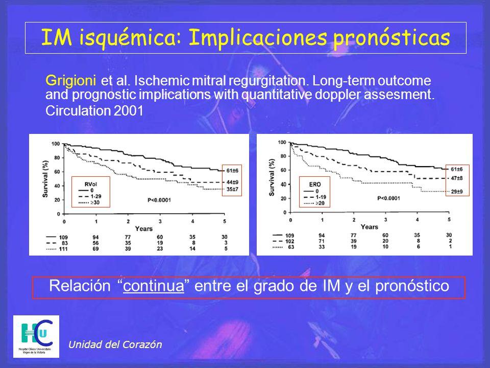 Unidad del Corazón IM isquémica: Implicaciones pronósticas Relación continua entre el grado de IM y el pronóstico Grigioni et al.