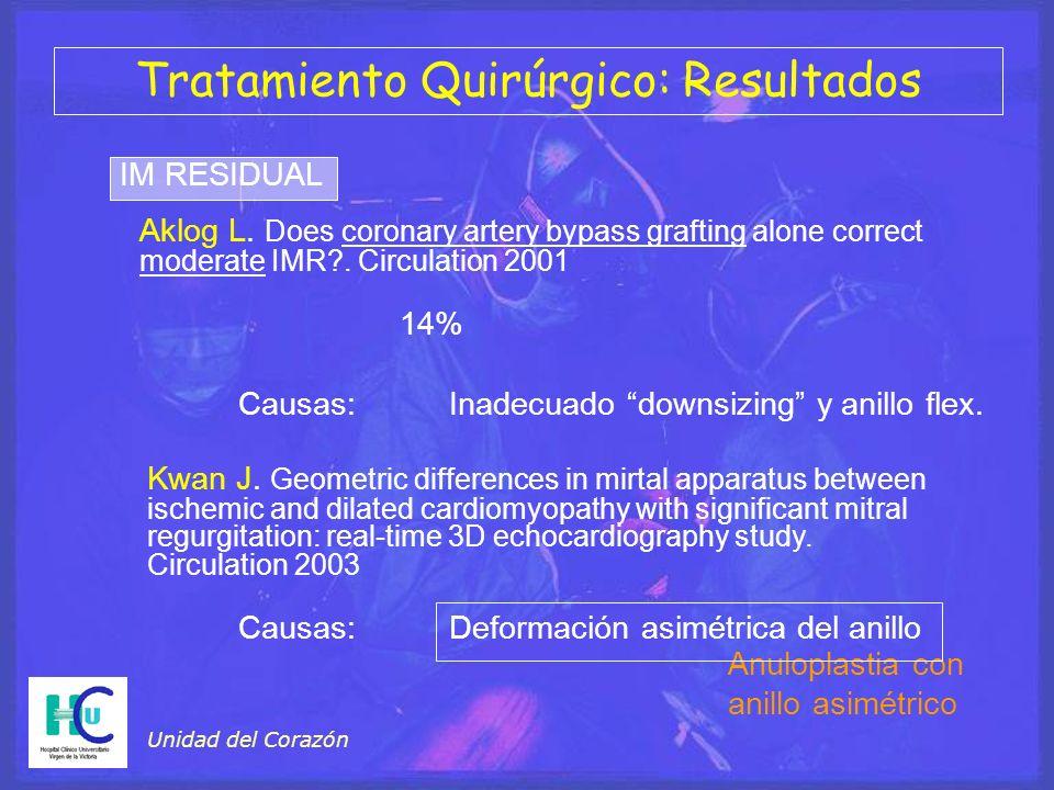 Unidad del Corazón Tratamiento Quirúrgico: Resultados IM RESIDUAL Aklog L.