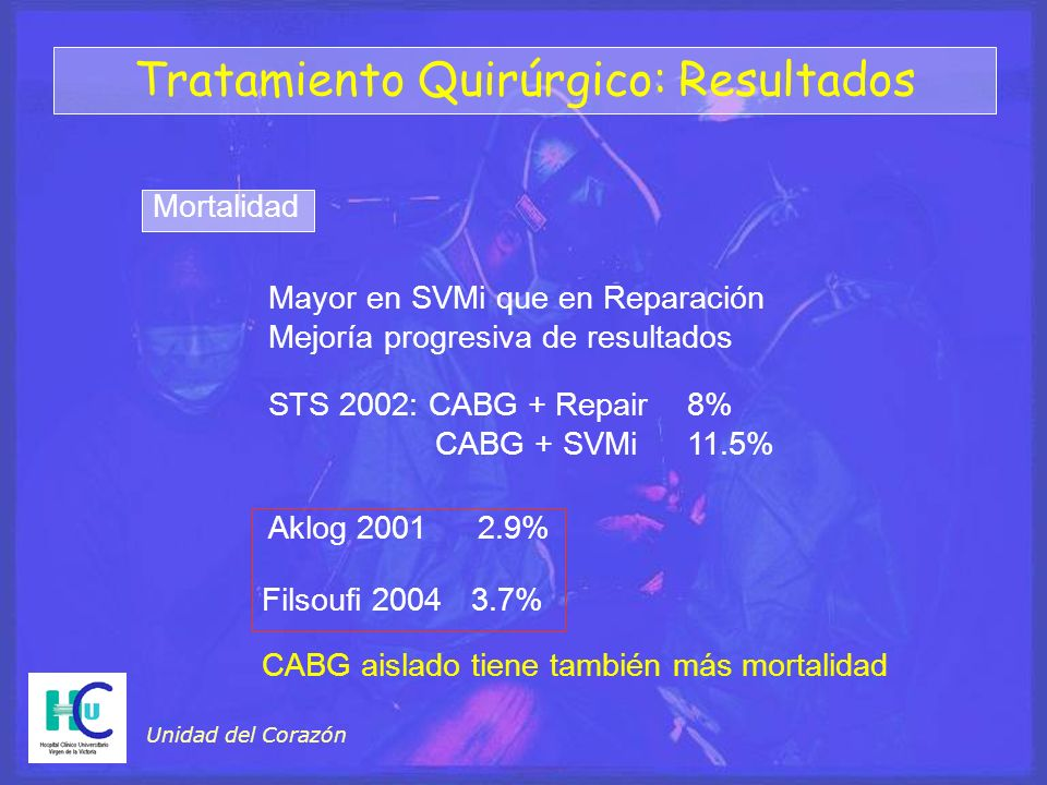 Tratamiento Quirúrgico: Resultados Mortalidad Mayor en SVMi que en Reparación Mejoría progresiva de resultados STS 2002: CABG + Repair8% CABG + SVMi11