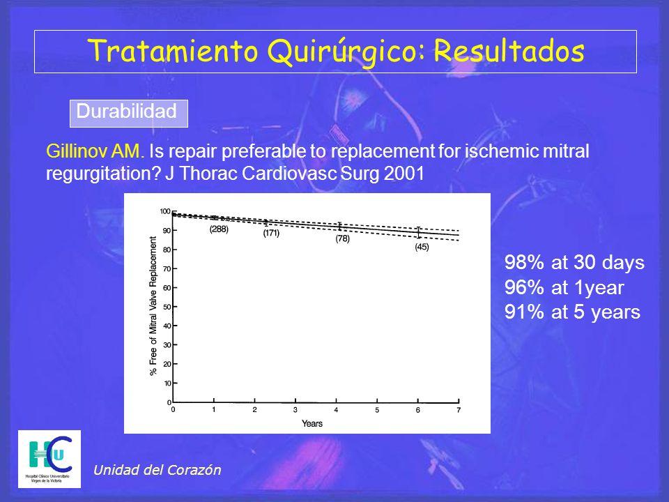 Unidad del Corazón Tratamiento Quirúrgico: Resultados Gillinov AM. Is repair preferable to replacement for ischemic mitral regurgitation? J Thorac Car