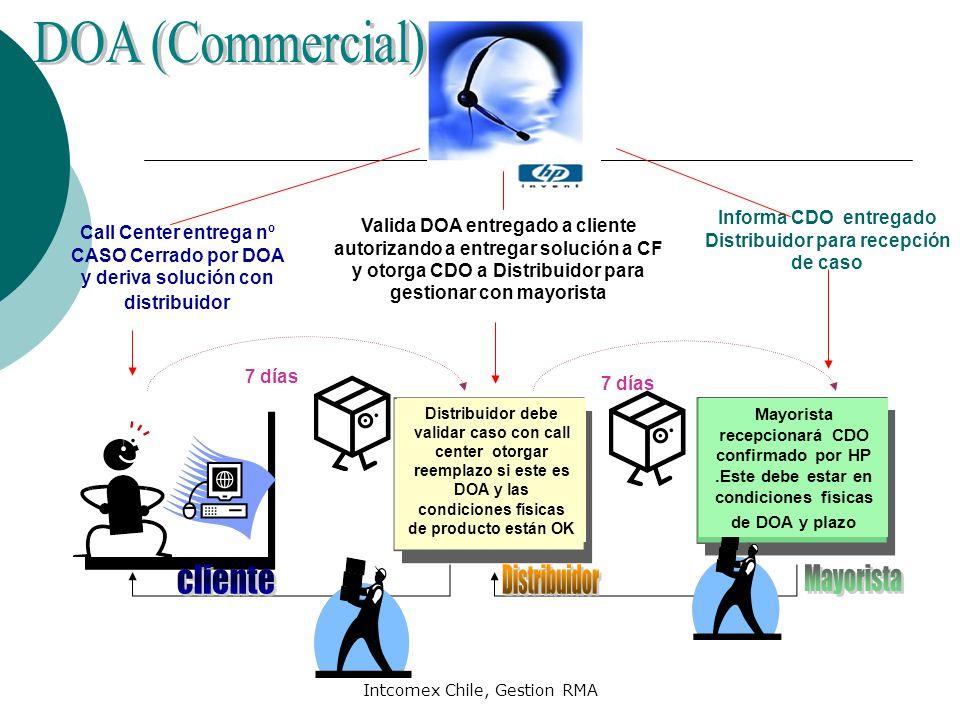 Intcomex Chile, Gestion RMA Call Center entrega nº CASO Cerrado por DOA y deriva solución con distribuidor Valida DOA entregado a cliente autorizando