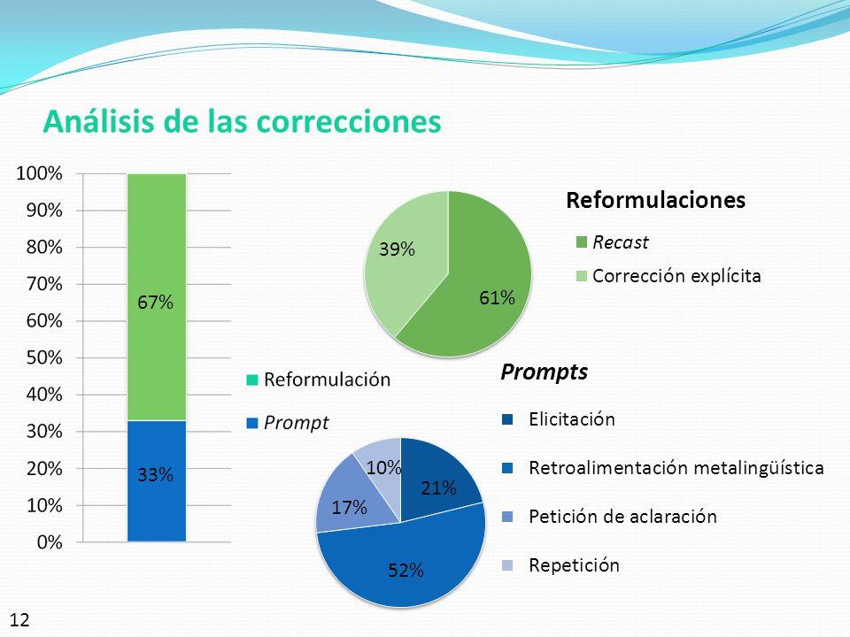 Análisis de las correcciones 33% 67% 12