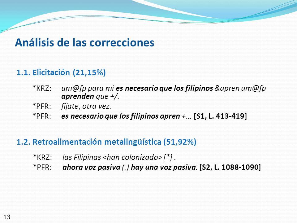 Análisis de las correcciones 1.1. Elicitación (21,15%) *KRZ:um@fp para mí es necesario que los filipinos &apren um@fp aprenden que +/. *PFR:fíjate, ot