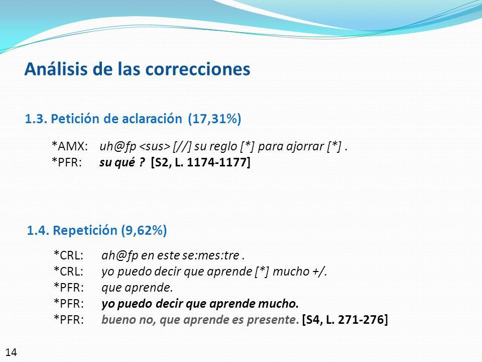 Análisis de las correcciones 1.3. Petición de aclaración (17,31%) *AMX:uh@fp [//] su reglo [*] para ajorrar [*]. *PFR:su qué ? [S2, L. 1174-1177] 1.4.