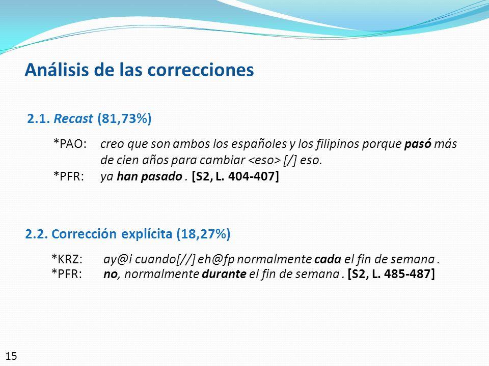 Análisis de las correcciones 2.2. Corrección explícita (18,27%) *KRZ:ay@i cuando[//] eh@fp normalmente cada el fin de semana. *PFR:no, normalmente dur