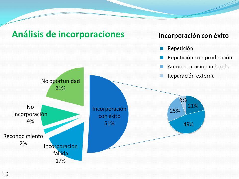 Análisis de incorporaciones 16