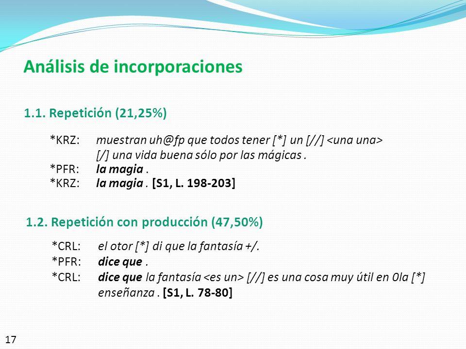Análisis de incorporaciones 1.1. Repetición (21,25%) *KRZ:muestran uh@fp que todos tener [*] un [//] [/] una vida buena sólo por las mágicas. *PFR:la