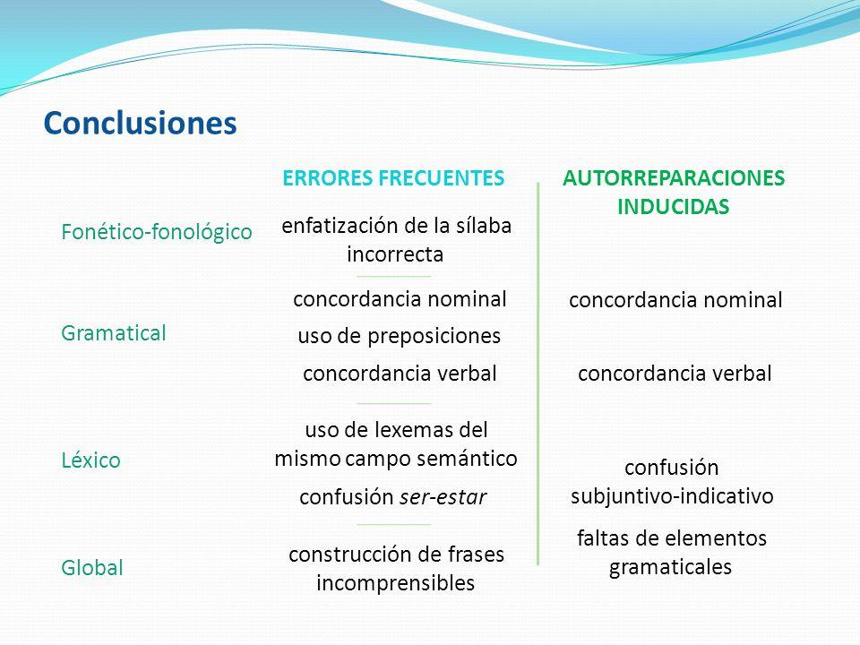 Conclusiones concordancia nominal concordancia verbal enfatización de la sílaba incorrecta uso de preposiciones uso de lexemas del mismo campo semánti