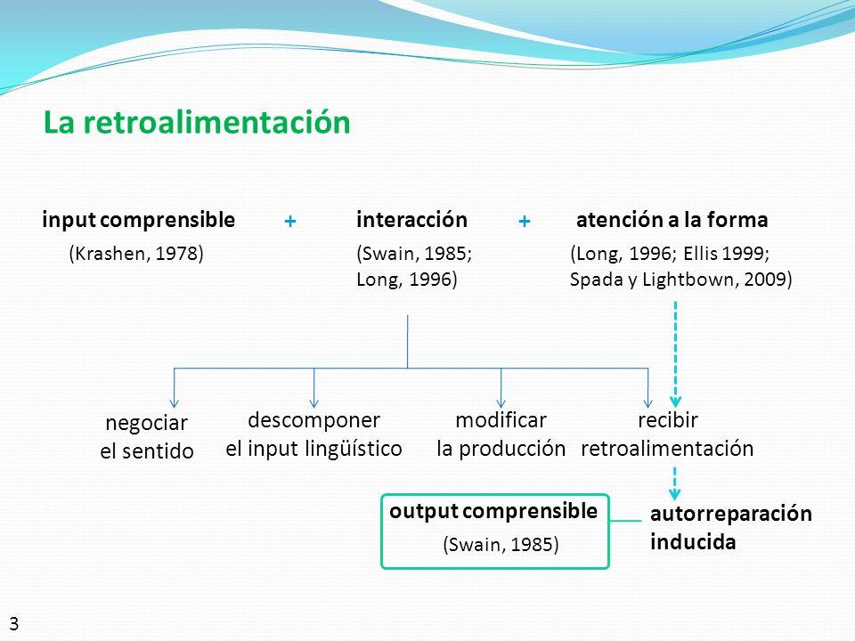 La retroalimentación input comprensibleinteracción (Krashen, 1978)(Swain, 1985; Long, 1996) + atención a la forma (Long, 1996; Ellis 1999; Spada y Lig