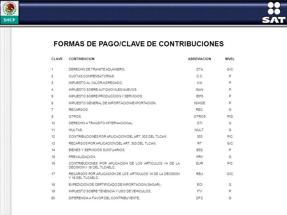 FORMAS DE PAGO/CLAVE DE CONTRIBUCIONES CLAVECONTRIBUCIONABREVIACIONNIVEL 1DERECHO DE TRAMITE ADUANERO.DTAG/C 2CUOTAS COMPENSATORIAS.C.C.P 3IMPUESTO AL