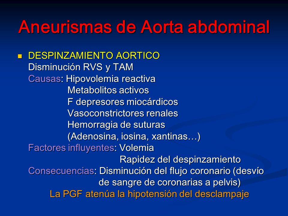 Aneurismas de Aorta abdominal DESPINZAMIENTO AORTICO DESPINZAMIENTO AORTICO Disminución RVS y TAM Causas: Hipovolemia reactiva Metabolitos activos Metabolitos activos F depresores miocárdicos F depresores miocárdicos Vasoconstrictores renales Vasoconstrictores renales Hemorragia de suturas Hemorragia de suturas (Adenosina, iosina, xantinas…) (Adenosina, iosina, xantinas…) Factores influyentes: Volemia Rapidez del despinzamiento Rapidez del despinzamiento Consecuencias: Disminución del flujo coronario (desvío de sangre de coronarias a pelvis) de sangre de coronarias a pelvis) La PGF atenúa la hipotensión del desclampaje