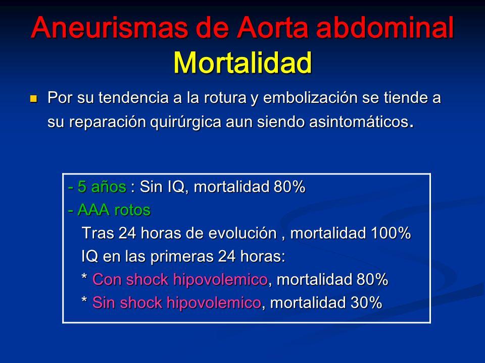 Aneurismas de Aorta abdominal Mortalidad Por su tendencia a la rotura y embolización se tiende a su reparación quirúrgica aun siendo asintomáticos.
