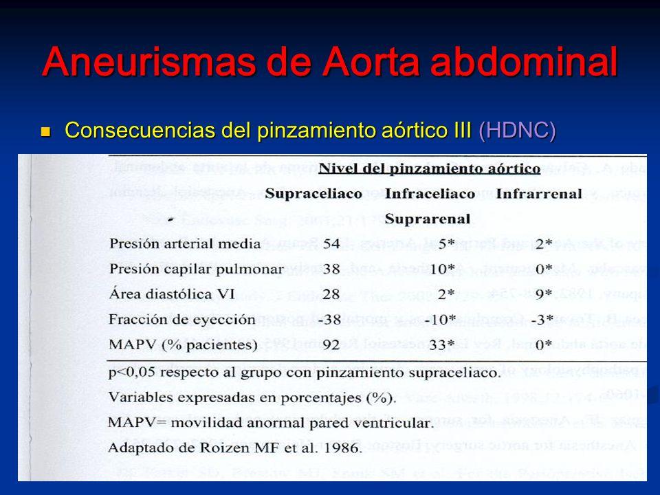 Aneurismas de Aorta abdominal MANEJO ANESTESICO (AAA electivos) MANEJO ANESTESICO (AAA electivos) Monitorización: Clínica ECG (V5 y D2) ECG (V5 y D2) Temperatura esofágica Temperatura esofágica Relajación neuromuscular Relajación neuromuscular Et CO2 Et CO2 Diuresis Diuresis