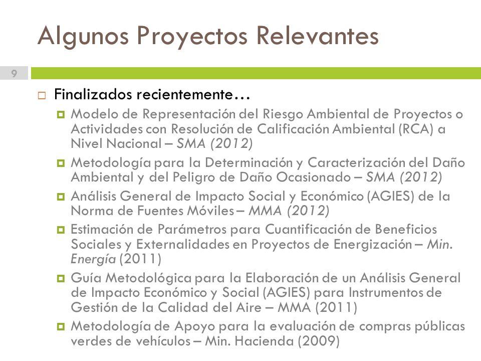 Algunos Proyectos Relevantes 9 Finalizados recientemente… Modelo de Representación del Riesgo Ambiental de Proyectos o Actividades con Resolución de Calificación Ambiental (RCA) a Nivel Nacional – SMA (2012) Metodología para la Determinación y Caracterización del Daño Ambiental y del Peligro de Daño Ocasionado – SMA (2012) Análisis General de Impacto Social y Económico (AGIES) de la Norma de Fuentes Móviles – MMA (2012) Estimación de Parámetros para Cuantificación de Beneficios Sociales y Externalidades en Proyectos de Energización – Min.