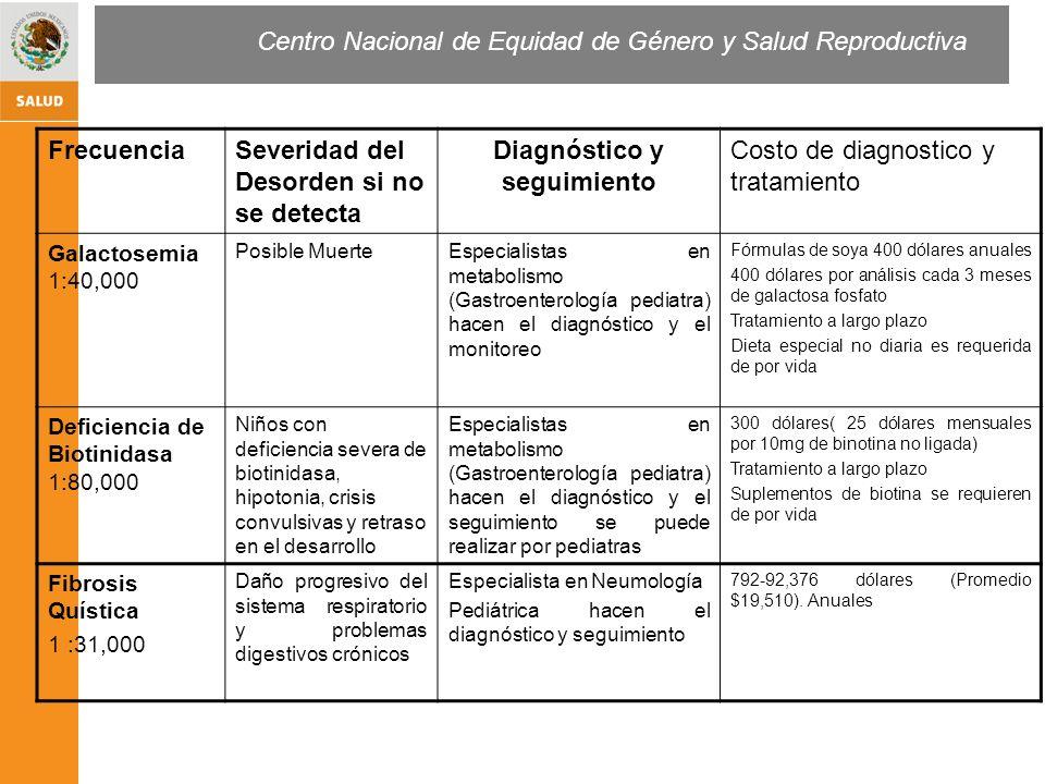 Centro Nacional de Equidad de Género y Salud Reproductiva Nacimientos Estimados 2008 SSA Error Innato del metabolismo FrecuenciasNúmer o de casos estima dos Costo por paciente Anual Pesos Méx.