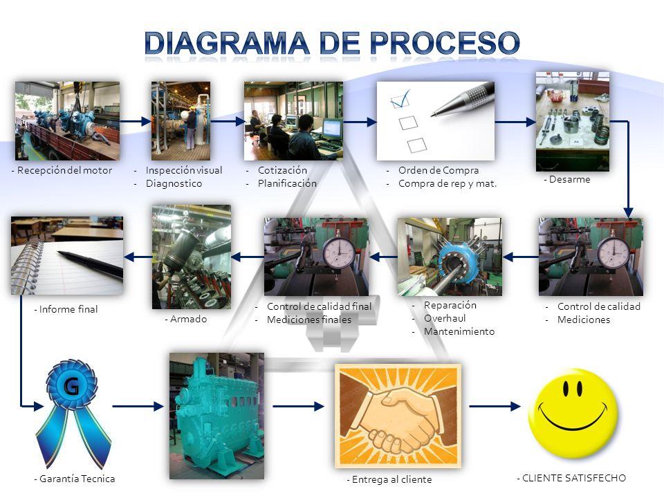 - Recepción del motor-Inspección visual -Diagnostico -Cotización -Planificación -Orden de Compra -Compra de rep y mat.