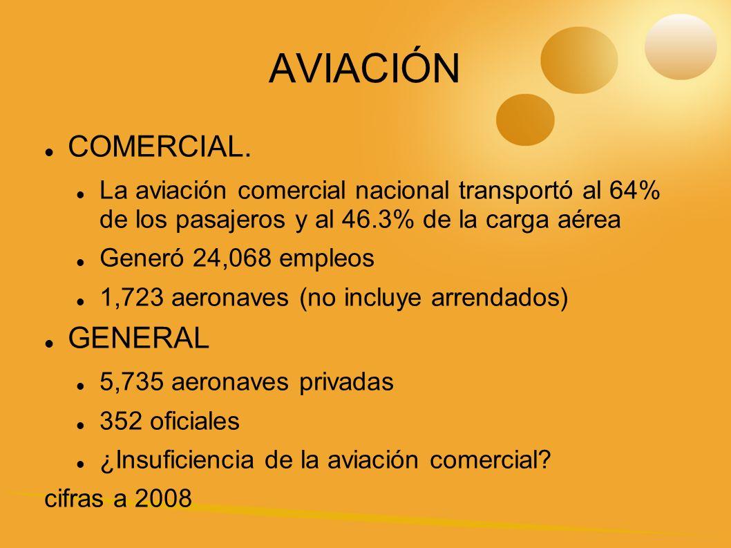 INFRAESTRUCTURA MANTENIMIENTO Y REPARACIÓN 298 talleres autorizados 20 con reconocimiento internacional AEROPUERTOS 1,339 aeródromos 59 aeropuertos internacionales y 26 nacionales 294 helipuertos 77 DME, 19 ILS, 10 NDB, 22 Radar, 62 torres