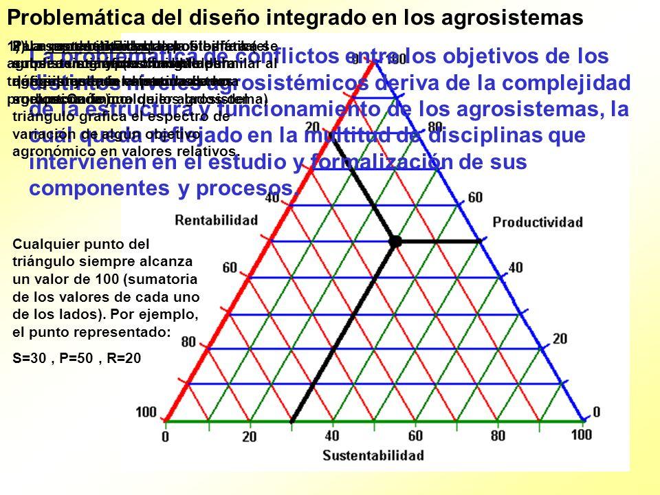 Problemática del diseño integrado en los agrosistemas Si se pretende aumentar el resultado de cualquiera de los objetivos, debido a la interrelación entre subsistemas, sólo se logrará a costo de la disminución de uno o de los otros dos.
