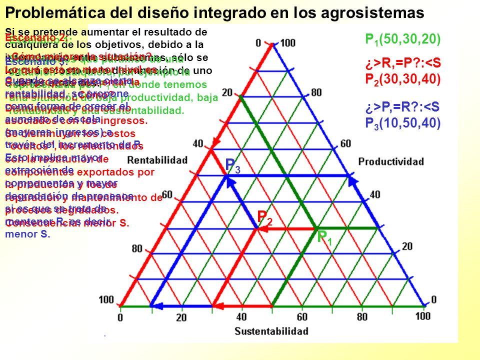 Problemática del diseño integrado en los agrosistemas Si no existe una combinación de alternativas que posibilite la maximización simultánea de todos los aspectos del agrosistema, ¿cómo podemos evaluar la viabilidad de cualquier diseño propuesto.