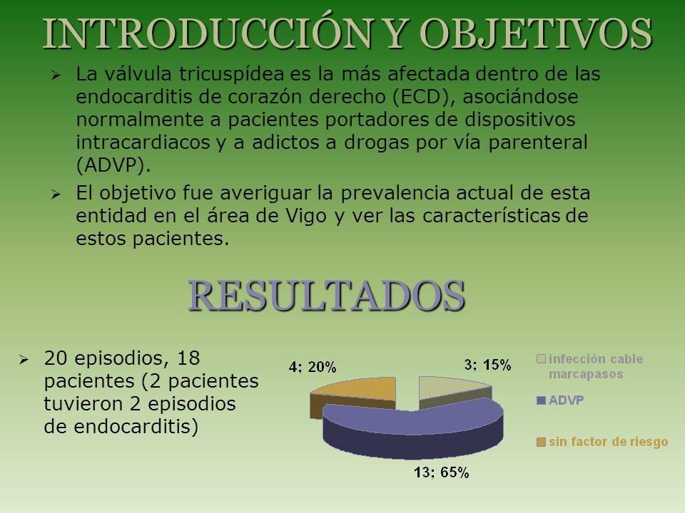 Media edad: 42.1 años (20-84), ADVP: 33.6 30% VIH positivos (todos ADVP) RESULTADOS 60% S.