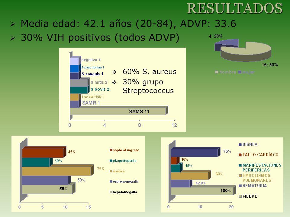 Media edad: 42.1 años (20-84), ADVP: 33.6 30% VIH positivos (todos ADVP) RESULTADOS 60% S. aureus 30% grupo Streptococcus